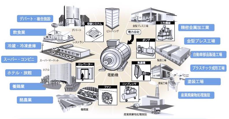 省電セイバー適応概要図